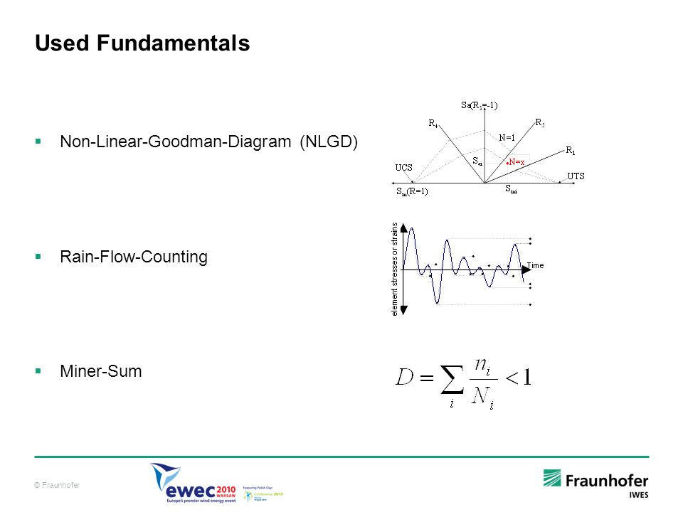 Used Fundamentals Non-Linear-Goodman-Diagram (NLGD) Rain-Flow-Counting