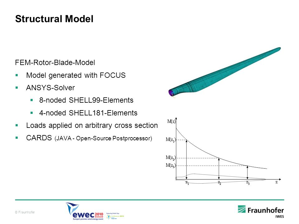Structural Model FEM-Rotor-Blade-Model Model generated with FOCUS