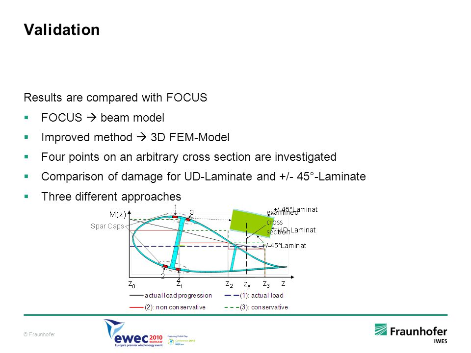 Validation Results are compared with FOCUS FOCUS  beam model