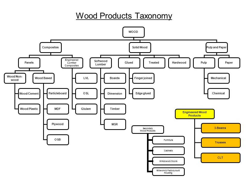 Wood Products Taxonomy