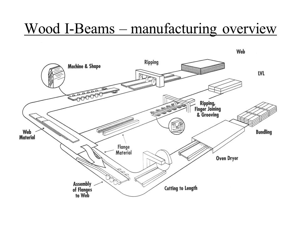 Wood I-Beams – manufacturing overview