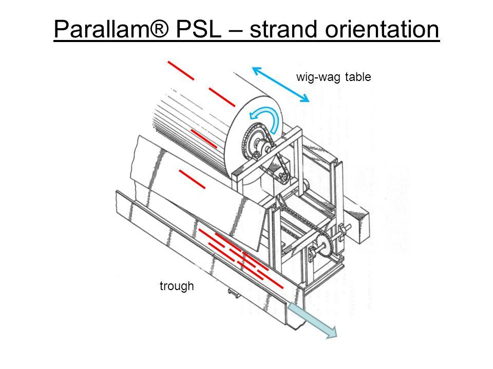 Parallam® PSL – strand orientation