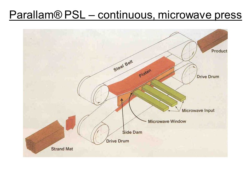 Parallam® PSL – continuous, microwave press