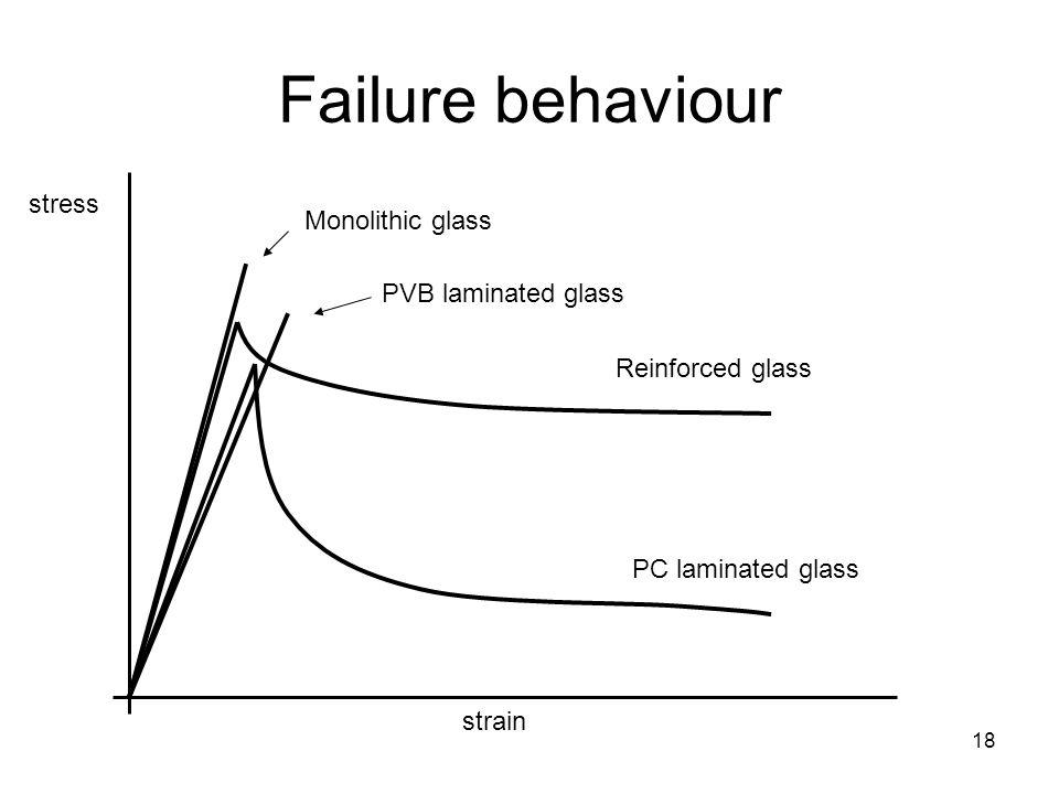 Failure behaviour stress Monolithic glass PVB laminated glass