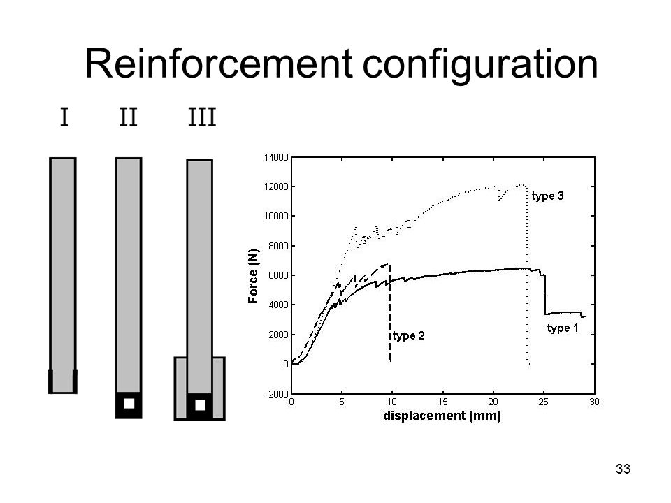 Reinforcement configuration