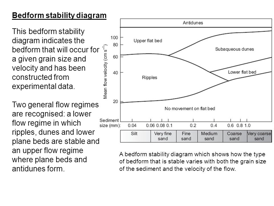 Bedform stability diagram