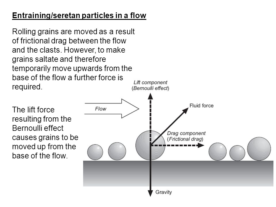 Entraining/seretan particles in a flow