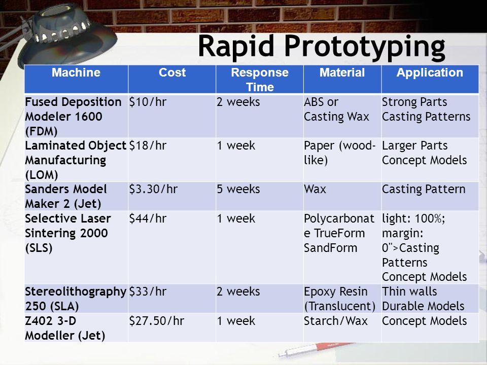 Rapid Prototyping Techniques: