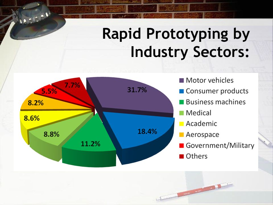 Rapid Prototyping by Industry Sectors:
