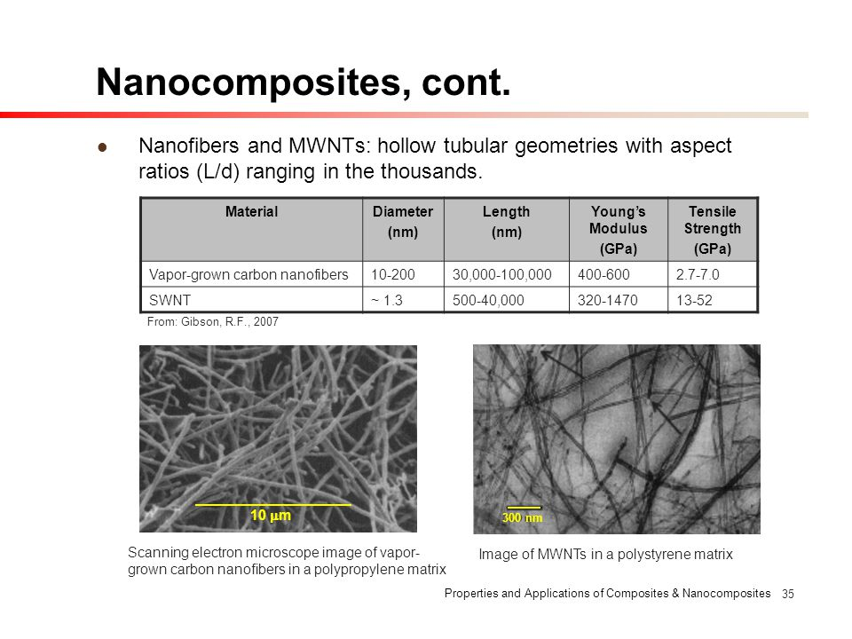 Nanocomposites, cont. Nanofibers and MWNTs: hollow tubular geometries with aspect ratios (L/d) ranging in the thousands.