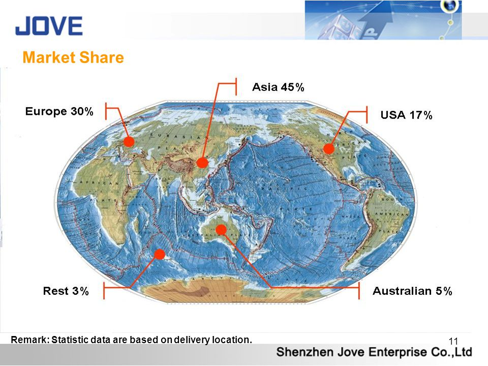 Market Share Remark: Statistic data are based on delivery location.