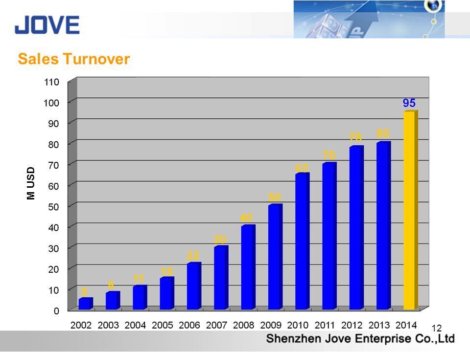 Sales Turnover M USD