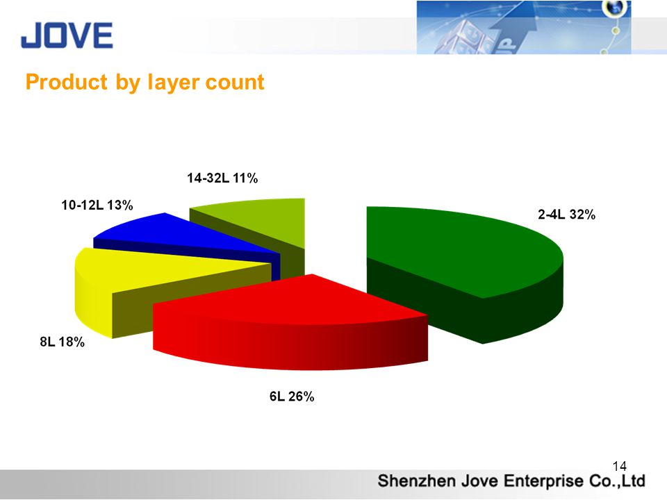 Product by layer count