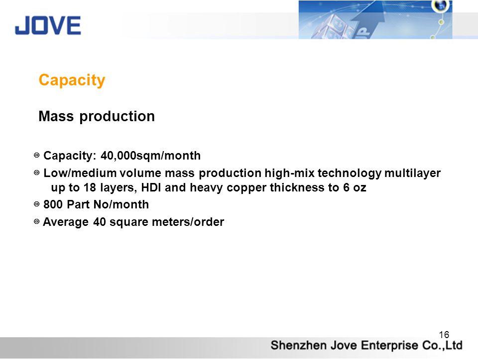 Capacity Mass production ◎ Capacity: 40,000sqm/month