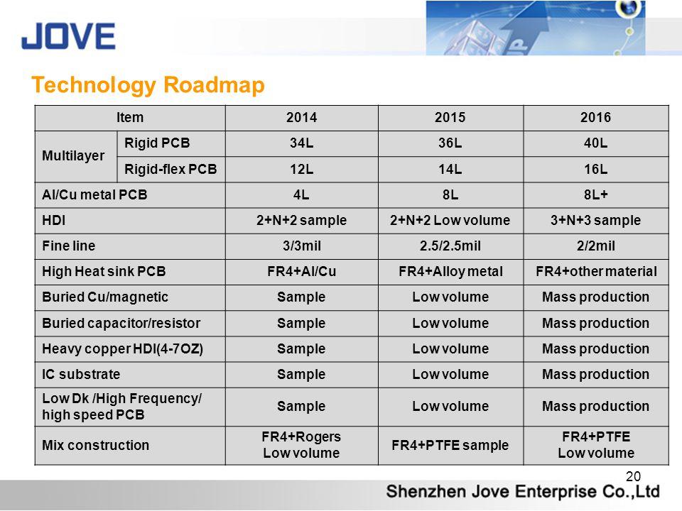 Technology Roadmap Item 2014 2015 2016 Multilayer Rigid PCB 34L 36L
