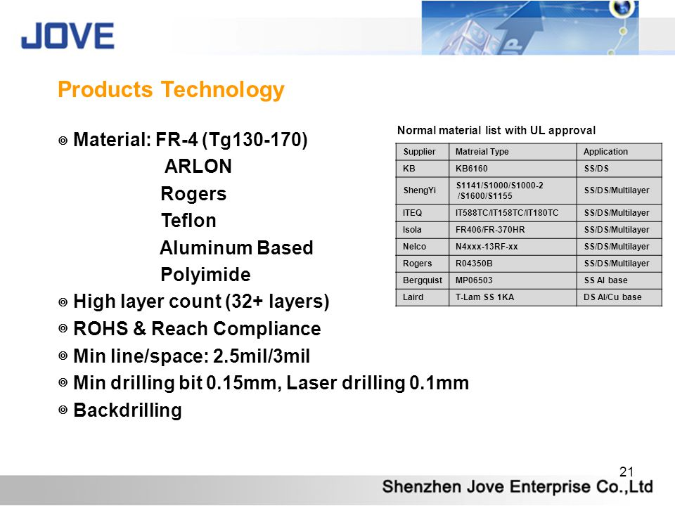 Products Technology ◎ Material: FR-4 (Tg130-170) ARLON Rogers Teflon