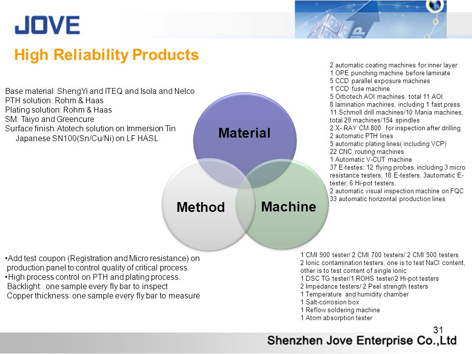 High Reliability Products