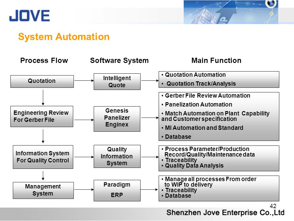 System Automation Process Flow Software System Main Function
