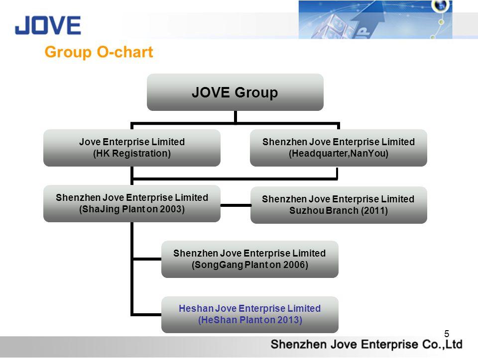 Group O-chart
