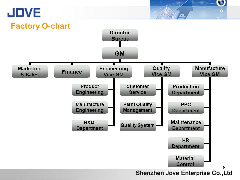 Factory O-chart