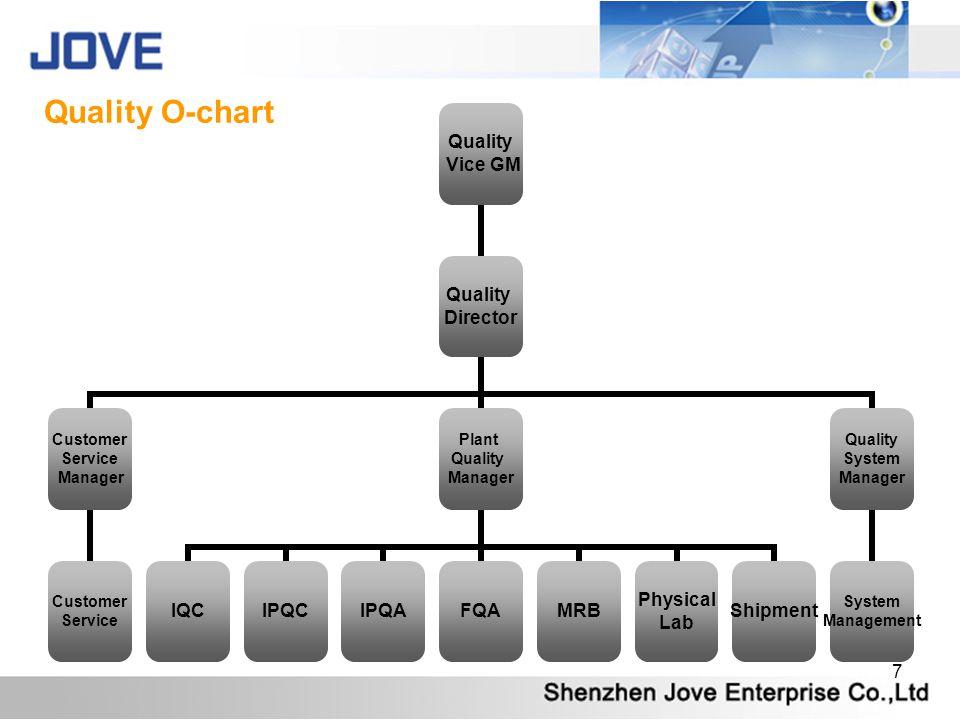 Quality O-chart