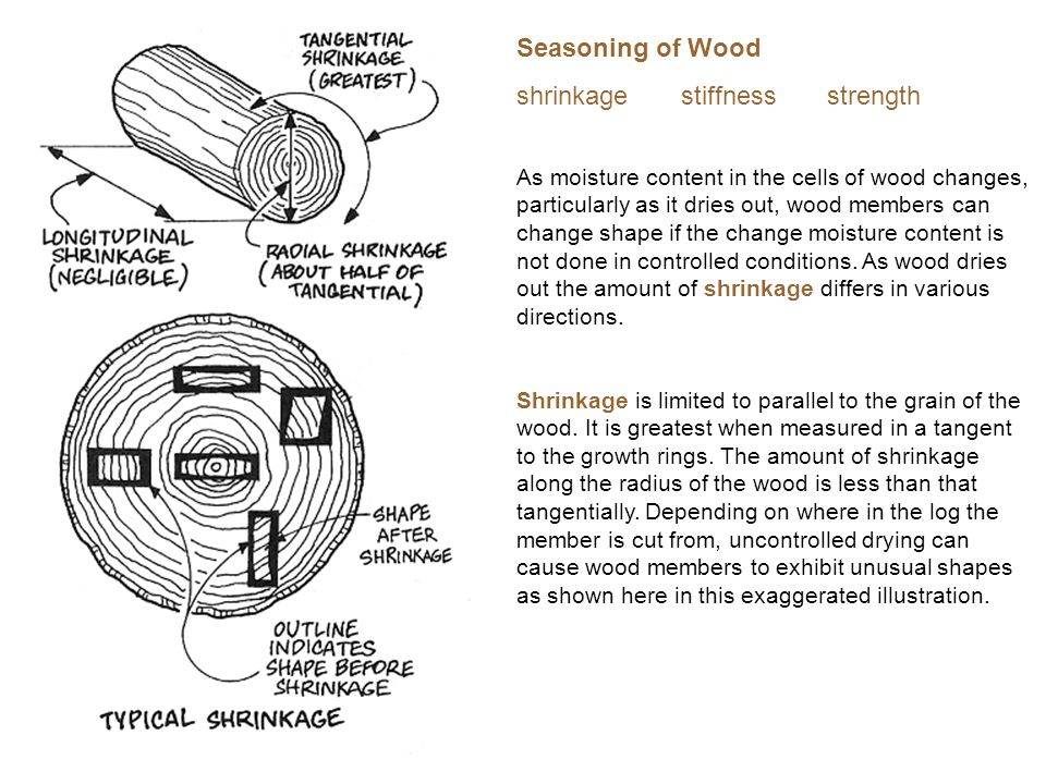 shrinkage stiffness strength