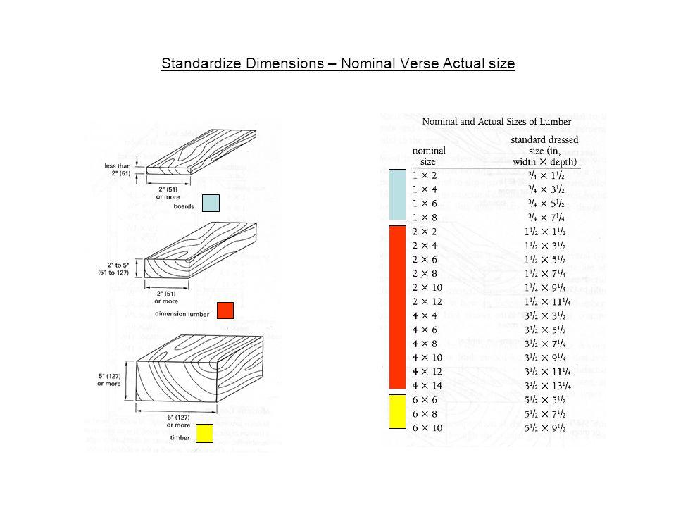 Standardize Dimensions – Nominal Verse Actual size