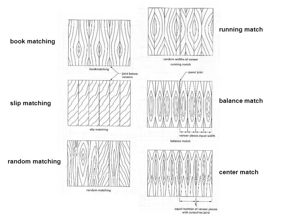 Miscellaneous Panels running match book matching balance match