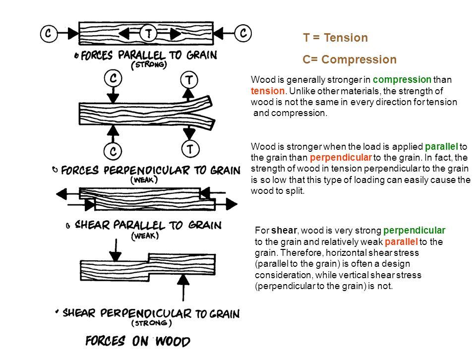 T = Tension C= Compression
