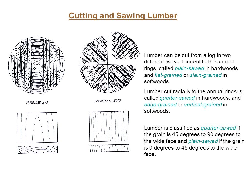 Cutting and Sawing Lumber