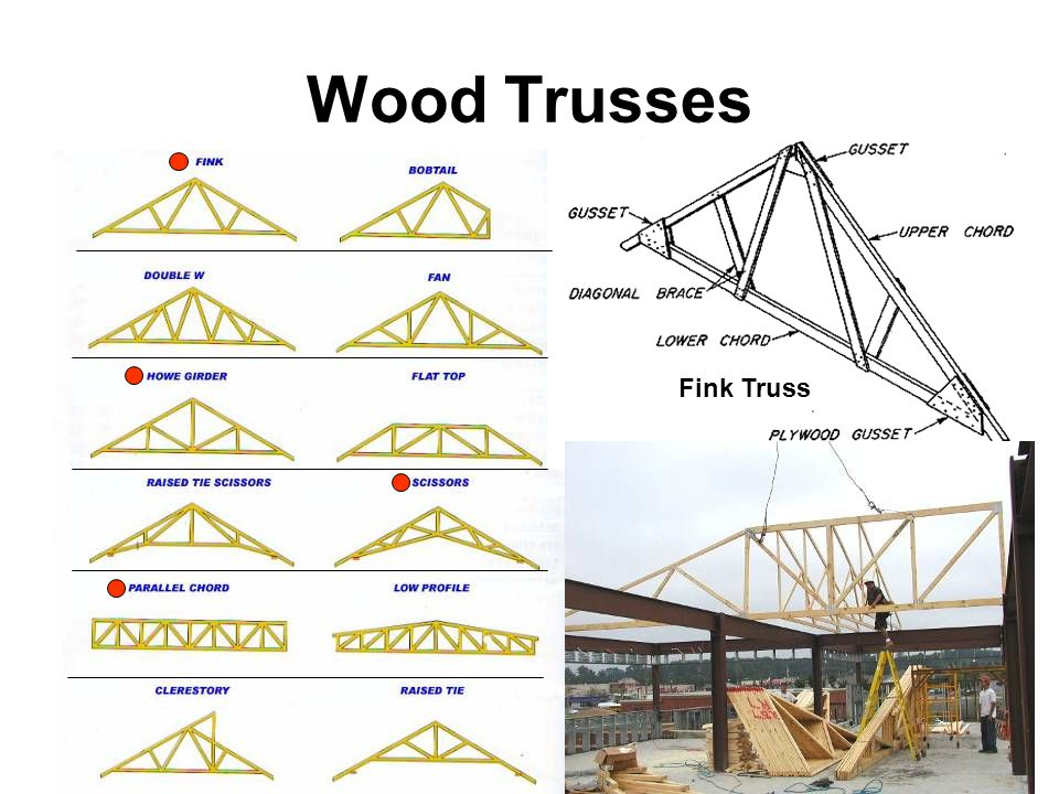 Wood Trusses Fink Truss