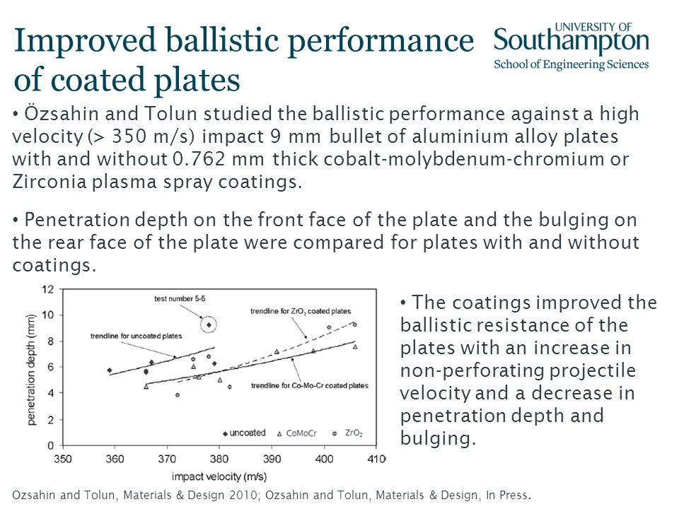 Improved ballistic performance of coated plates