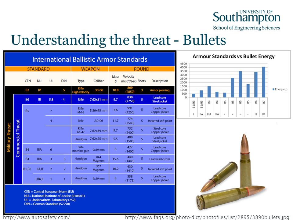Understanding the threat - Bullets