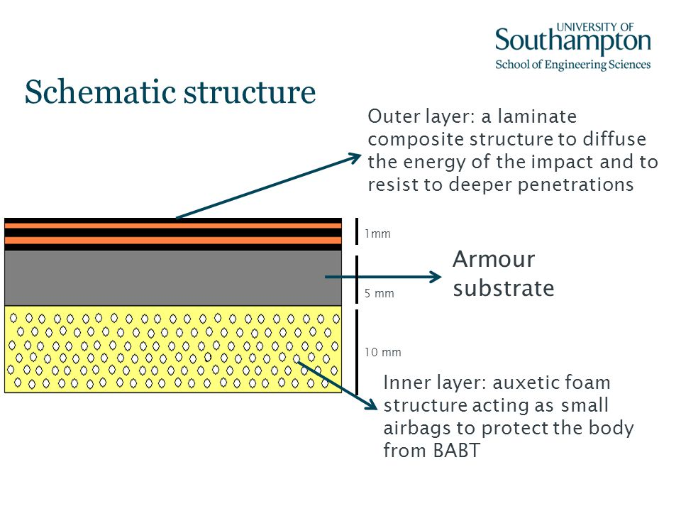 Schematic structure Armour substrate