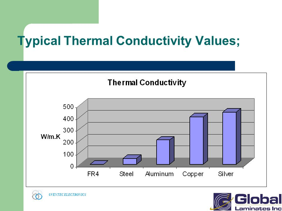 Typical Thermal Conductivity Values;