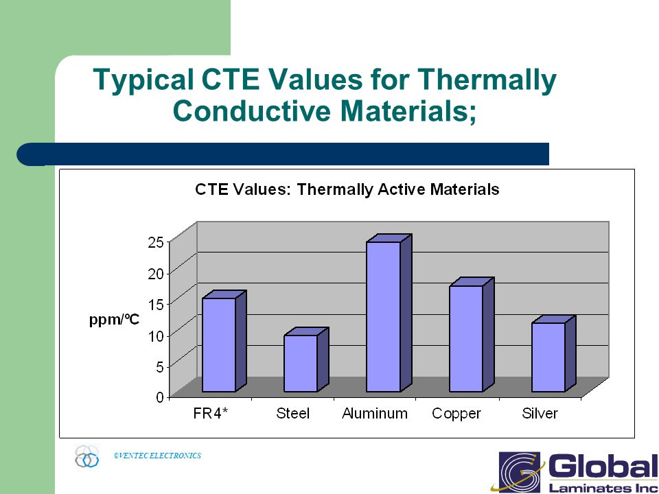 Typical CTE Values for Thermally Conductive Materials;