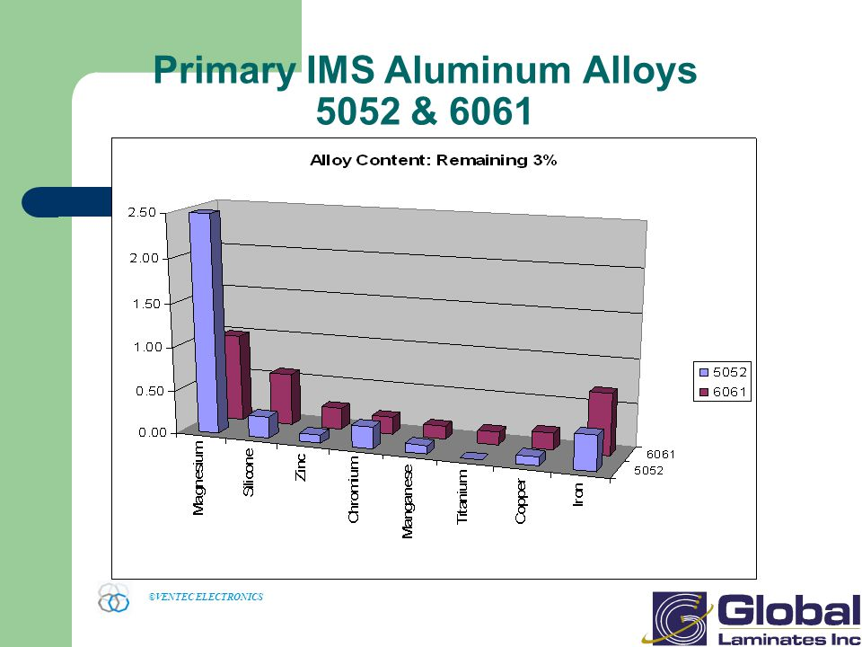 Primary IMS Aluminum Alloys 5052 & 6061