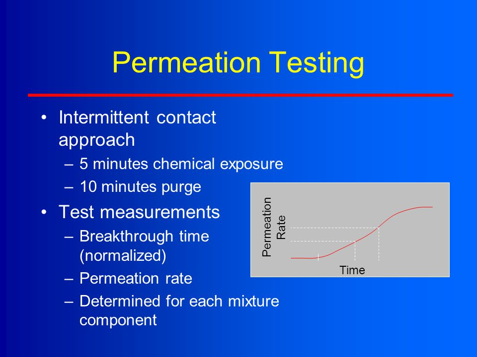 Permeation Testing Intermittent contact approach Test measurements