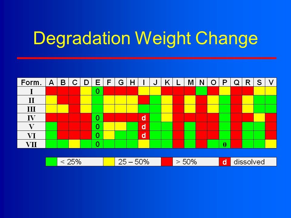 Degradation Weight Change