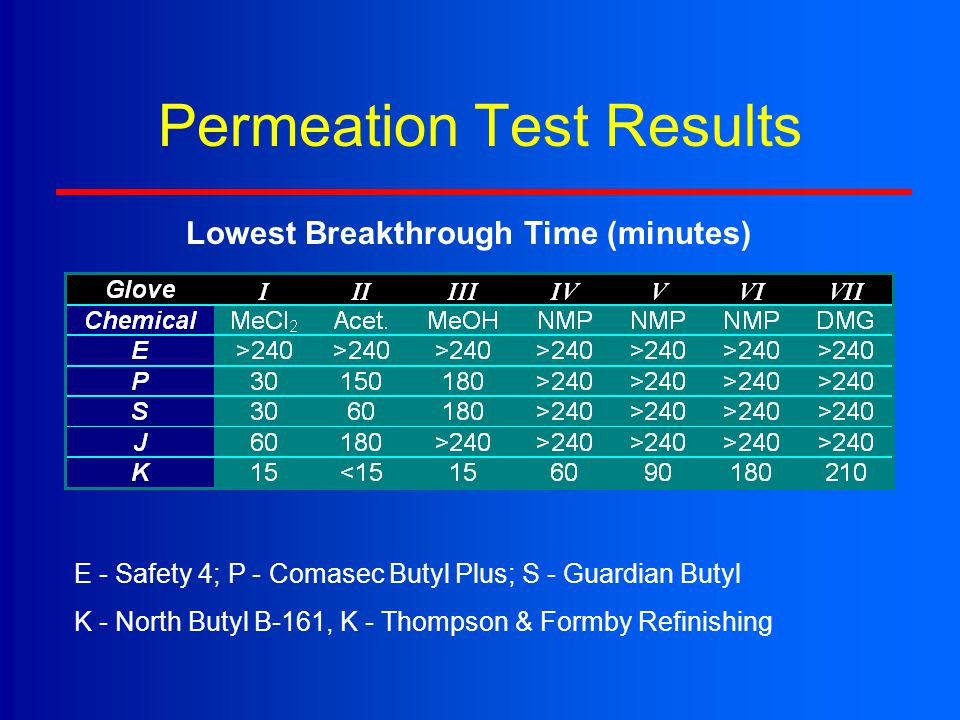 Permeation Test Results