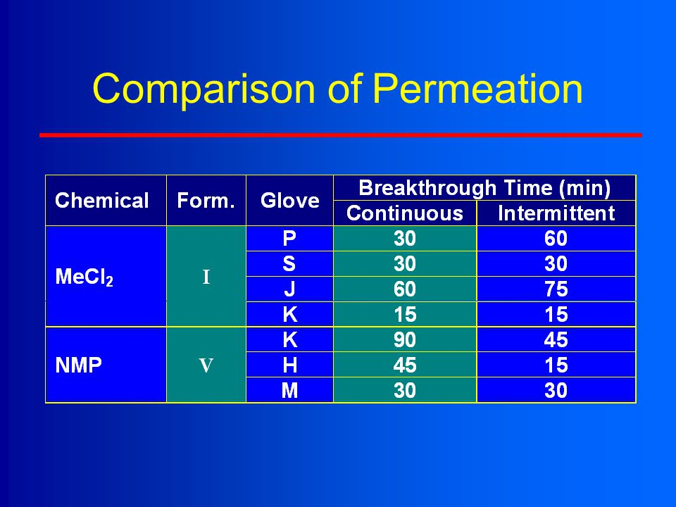Comparison of Permeation