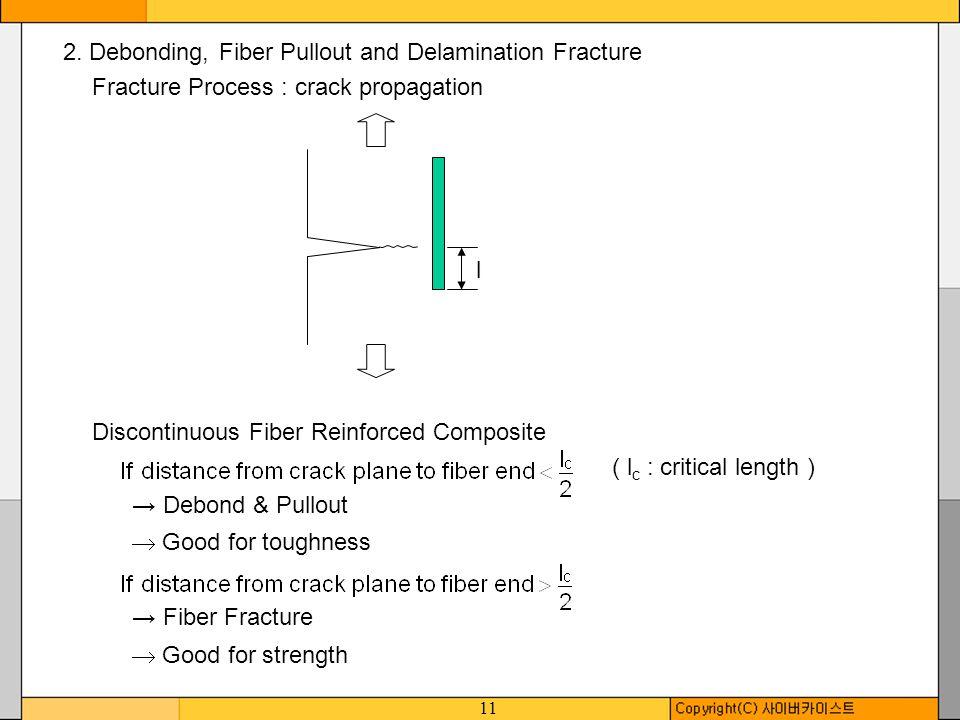 2. Debonding, Fiber Pullout and Delamination Fracture