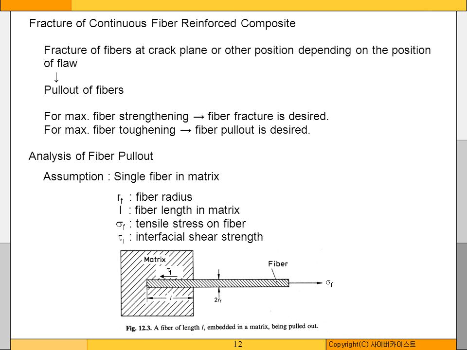 Fracture of Continuous Fiber Reinforced Composite