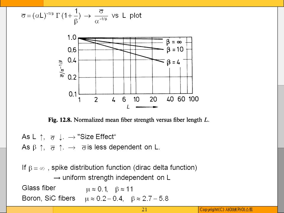 As L ↑, ↓.  Size Effect As ↑, ↑.  is less dependent on L. If , spike distribution function (dirac delta function)