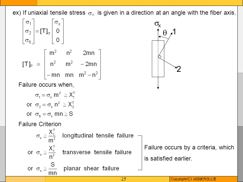 ex) If uniaxial tensile stress is given in a direction at an angle with the fiber axis.