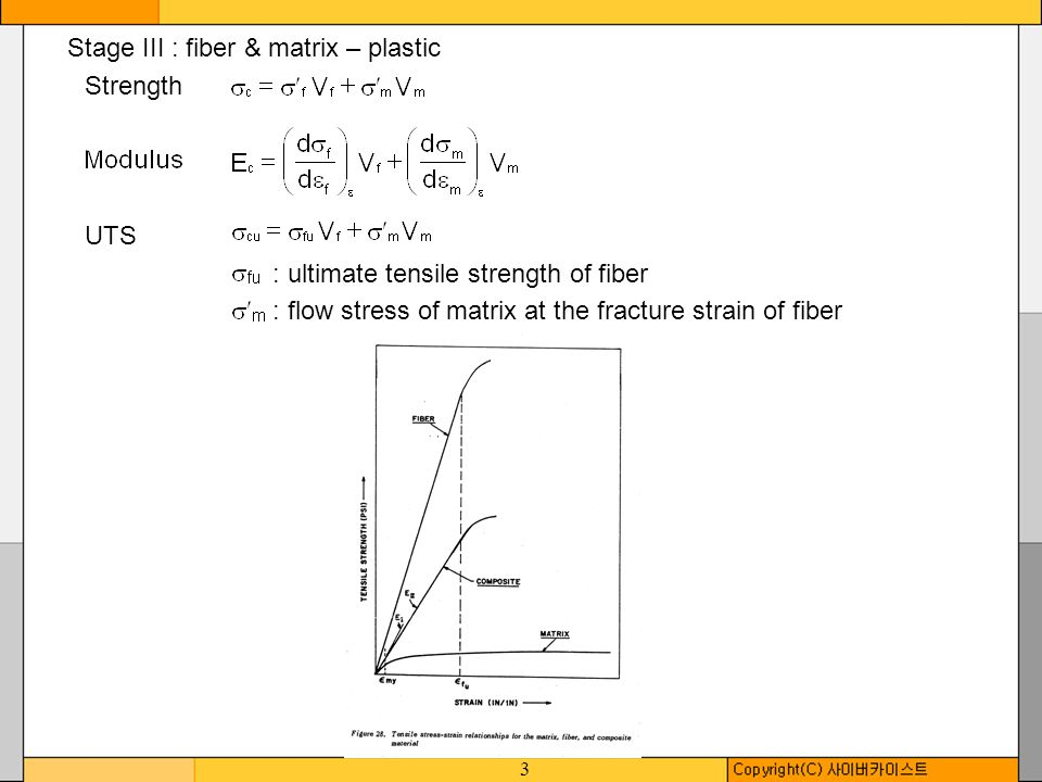 Stage III : fiber & matrix – plastic