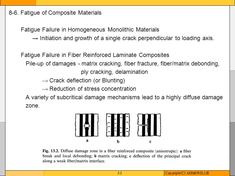8-6. Fatigue of Composite Materials