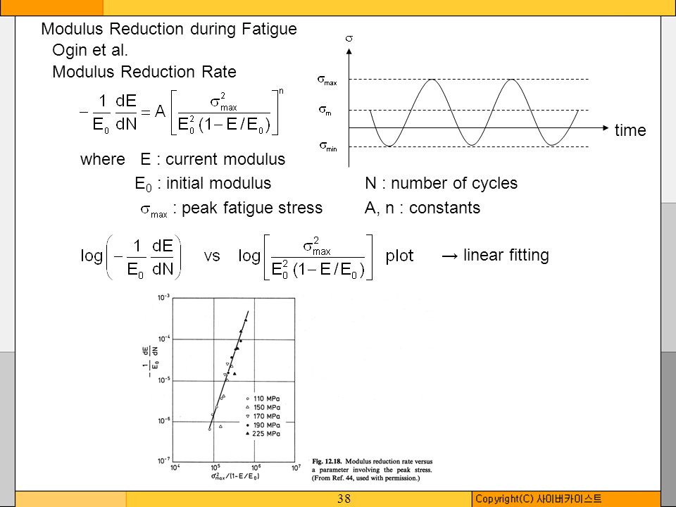 Modulus Reduction during Fatigue