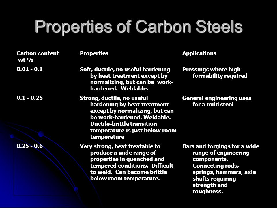 Properties of Carbon Steels
