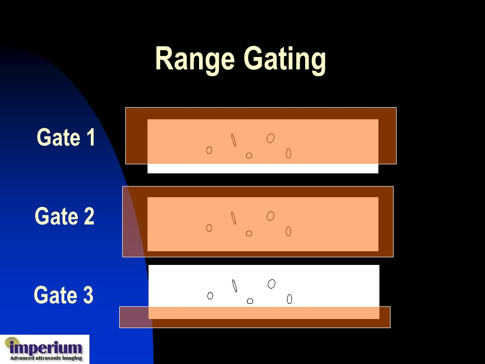 Range Gating Gate 1 Gate 2 Gate 3